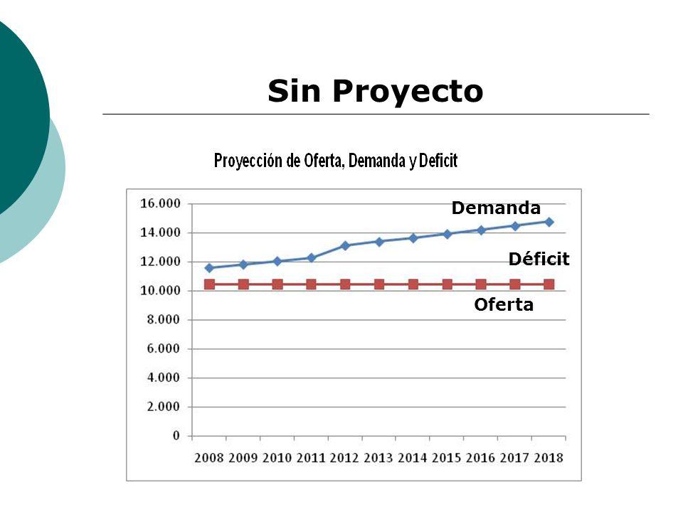 Demanda Oferta Déficit Sin Proyecto