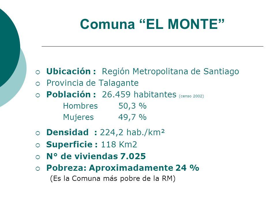 Comuna EL MONTE Ubicación : Región Metropolitana de Santiago Provincia de Talagante Población : 26.459 habitantes (censo 2002) Hombres50,3 % Mujeres49