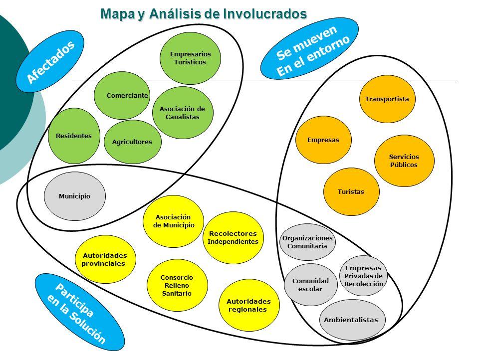 Mapa y Análisis de Involucrados Municipio Residentes Comerciante Agricultores Asociación de Canalistas Asociación de Municipio Autoridades regionales