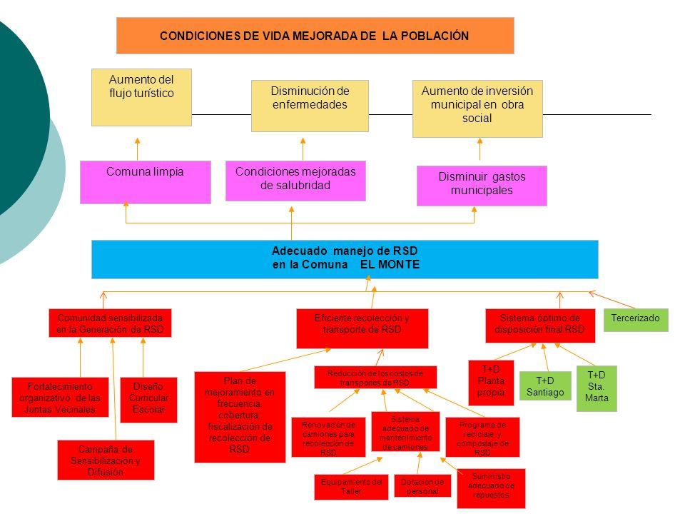 Adecuado manejo de RSD en la Comuna EL MONTE Comunidad sensibilizada en la Generación de RSD Plan de mejoramiento en frecuencia, cobertura, fiscalizac