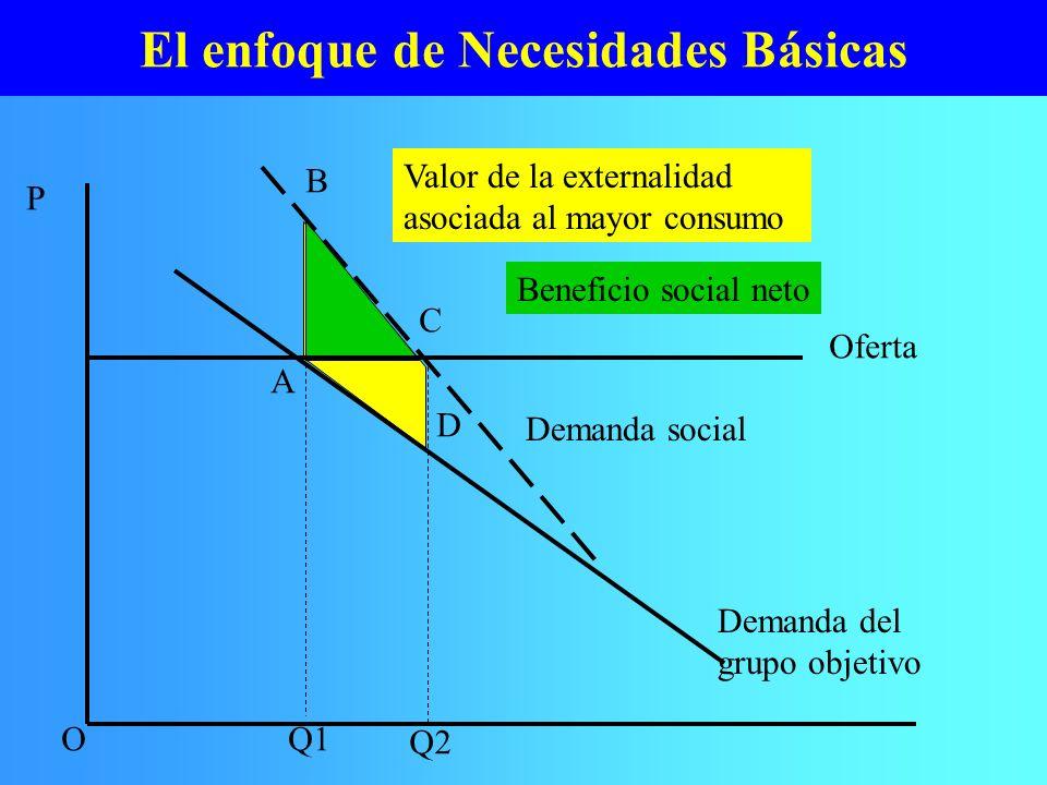El enfoque de Necesidades Básicas Valor de la externalidad asociada al mayor consumo Beneficio social neto P OQ1 Q2 A Demanda del grupo objetivo Deman