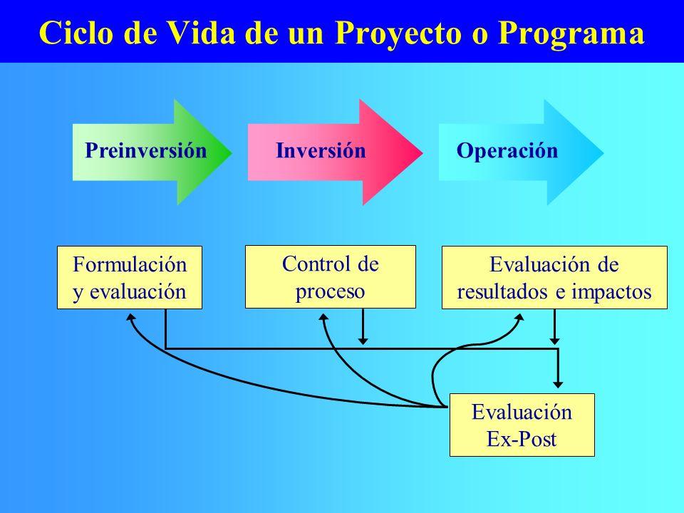 Ciclo de Vida de un Proyecto o Programa PreinversiónInversiónOperación Formulación y evaluación Control de proceso Evaluación de resultados e impactos