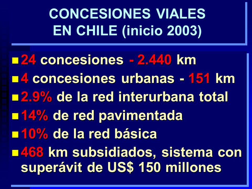3 CONCESIONES VIALES EN CHILE (inicio 2003) n 24 concesiones - 2.440 km n 4 concesiones urbanas - 151 km n 2.9% de la red interurbana total n 14% de red pavimentada n 10% de la red básica n 468 km subsidiados, sistema con superávit de US$ 150 millones n 24 concesiones - 2.440 km n 4 concesiones urbanas - 151 km n 2.9% de la red interurbana total n 14% de red pavimentada n 10% de la red básica n 468 km subsidiados, sistema con superávit de US$ 150 millones