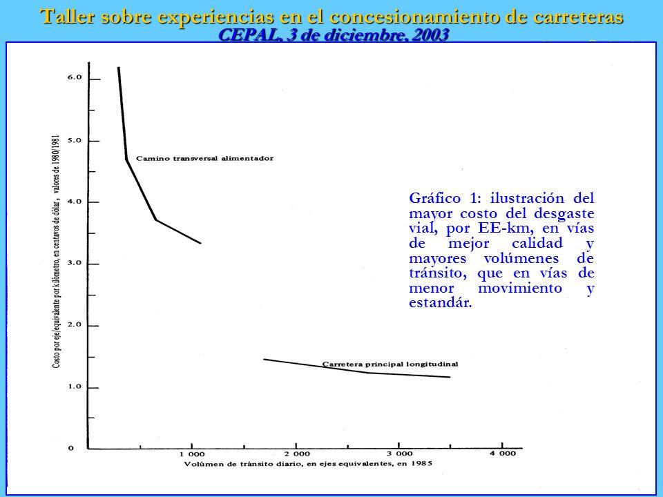 Taller sobre experiencias en el concesionamiento de carreteras CEPAL, 3 de diciembre, 2003 ithomson@eclac.cl Gráfico 1: ilustración del mayor costo del desgaste vial, por EE-km, en vías de mejor calidad y mayores volúmenes de tránsito, que en vías de menor movimiento y estandár.