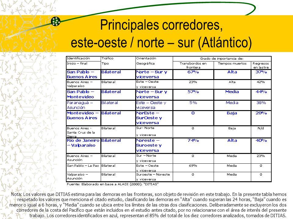Principales corredores, este-oeste / norte – sur (Atlántico) Nota: Los valores que DITIAS estima para las demoras en las fronteras, son objeto de revi