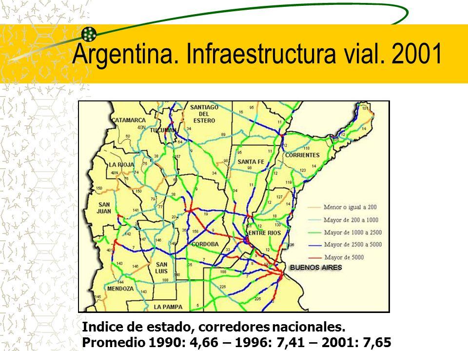 Argentina. Infraestructura vial. 2001 Indice de estado, corredores nacionales. Promedio 1990: 4,66 – 1996: 7,41 – 2001: 7,65