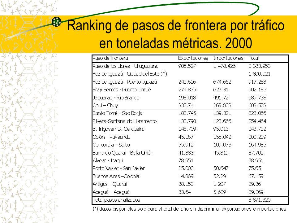 Ranking de pasos de frontera por tráfico en toneladas métricas. 2000