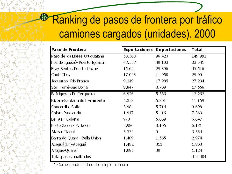 Ranking de pasos de frontera por tráfico camiones cargados (unidades). 2000