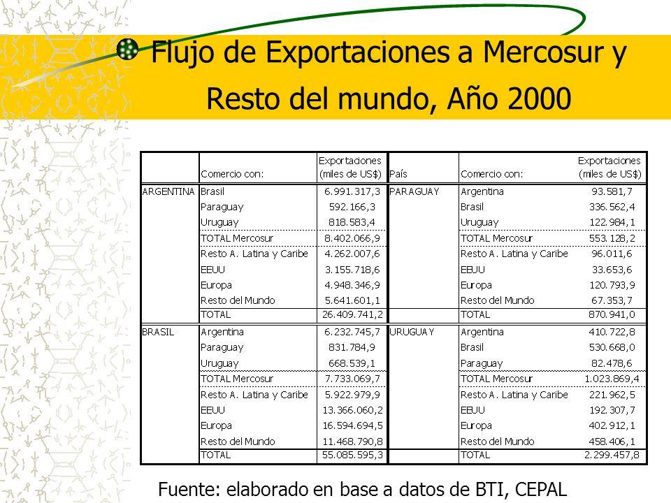 Flujo de Exportaciones a Mercosur y Resto del mundo, Año 2000 Fuente: elaborado en base a datos de BTI, CEPAL