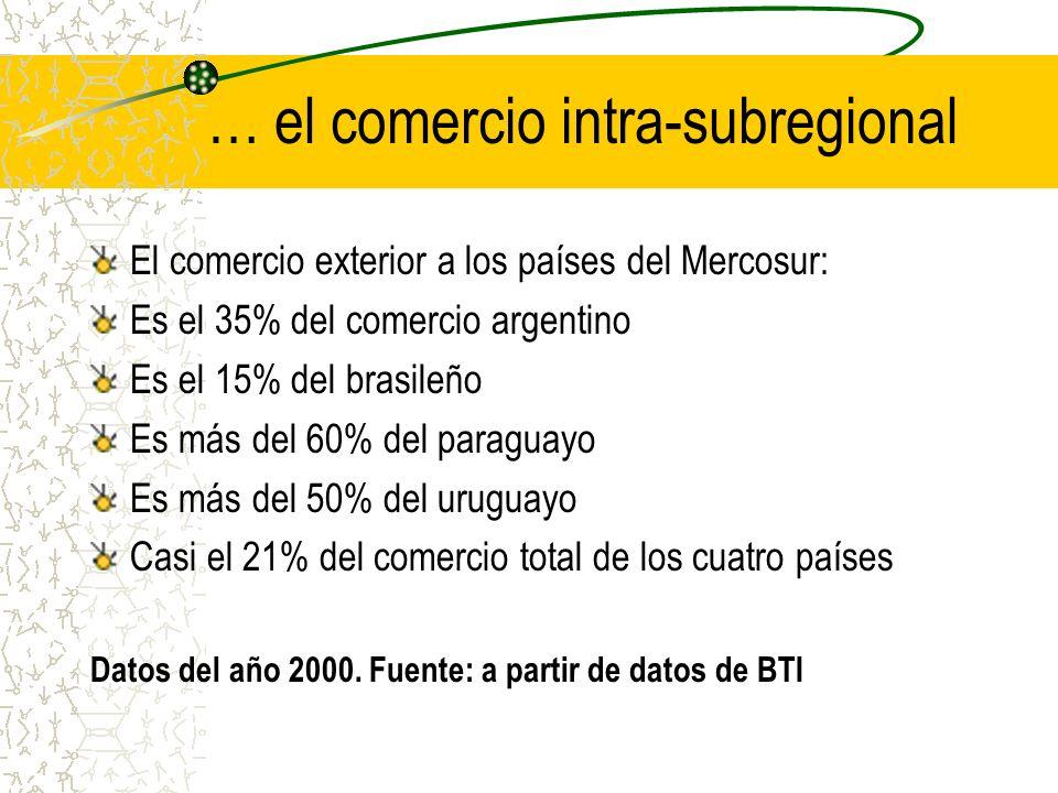 … el comercio intra-subregional El comercio exterior a los países del Mercosur: Es el 35% del comercio argentino Es el 15% del brasileño Es más del 60