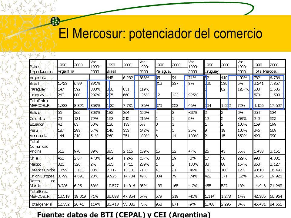 El Mercosur: potenciador del comercio Fuente: datos de BTI (CEPAL) y CEI (Argentina)
