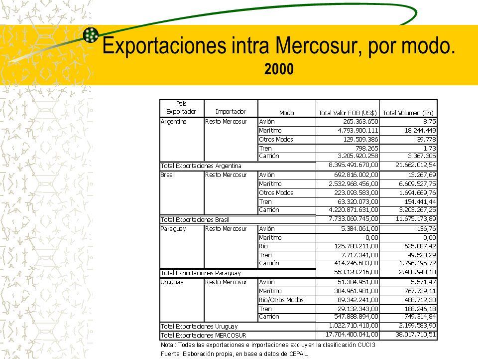 Exportaciones intra Mercosur, por modo. 2000