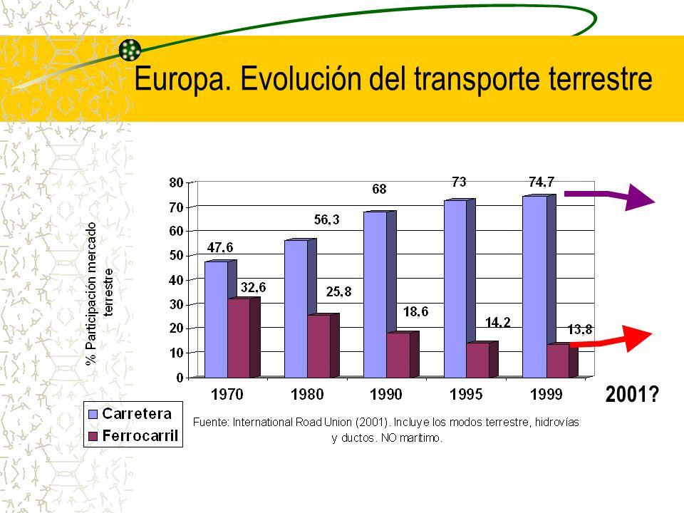 Europa. Evolución del transporte terrestre 2001?