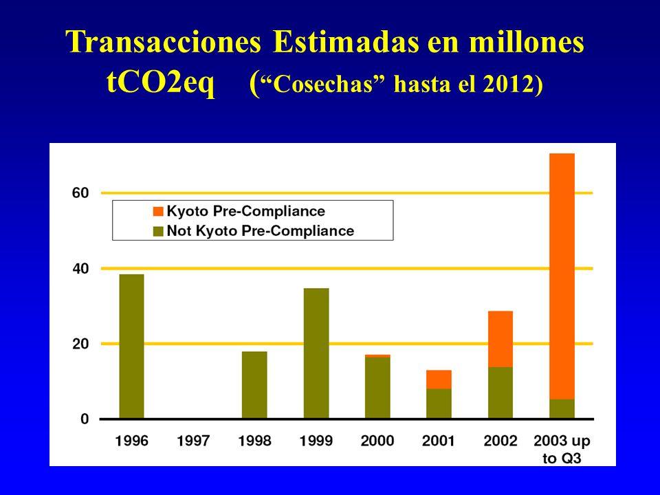Transacciones Estimadas en millones tCO2eq ( Cosechas hasta el 2012)