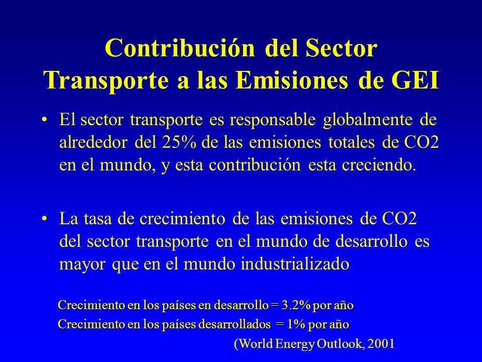 Contribución del Sector Transporte a las Emisiones de GEI El sector transporte es responsable globalmente de alrededor del 25% de las emisiones totales de CO2 en el mundo, y esta contribución esta creciendo.
