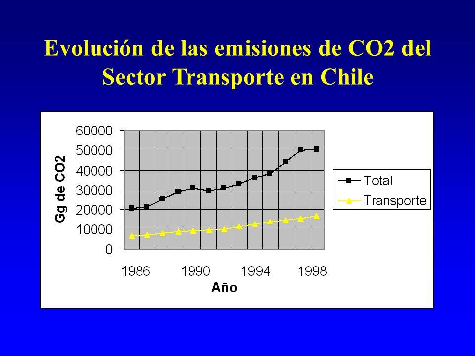 Evolución de las emisiones de CO2 del Sector Transporte en Chile