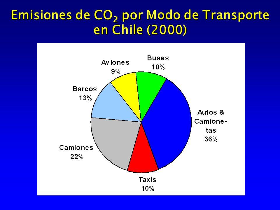 Emisiones de CO 2 por Modo de Transporte en Chile (2000)