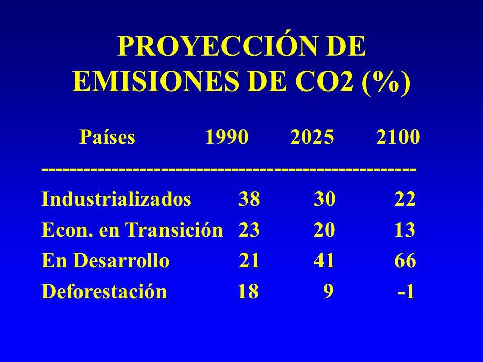 PROYECCIÓN DE EMISIONES DE CO2 (%) Países 1990 2025 2100 ----------------------------------------------------- Industrializados 38 30 22 Econ.