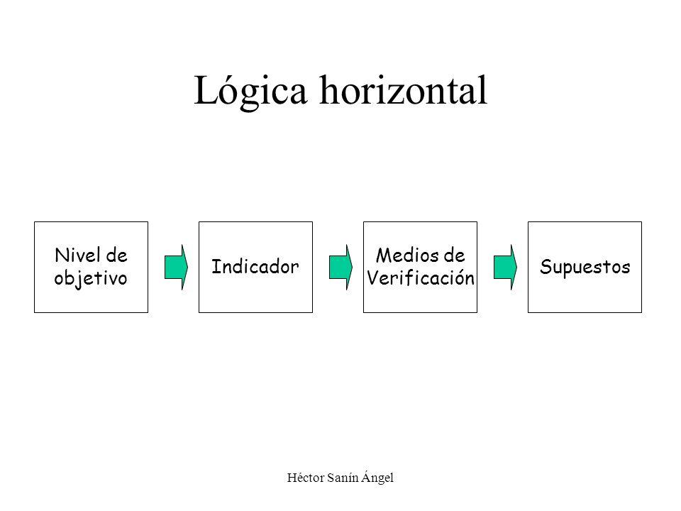 Héctor Sanín Ángel Lógica horizontal Nivel de objetivo Indicador Medios de Verificación Supuestos