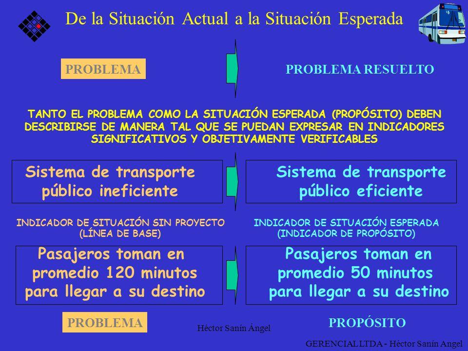 Héctor Sanín Ángel De la Situación Actual a la Situación Esperada PROBLEMAPROBLEMA RESUELTO PROBLEMAPROPÓSITO GERENCIAL LTDA - Héctor Sanín Angel Pasa
