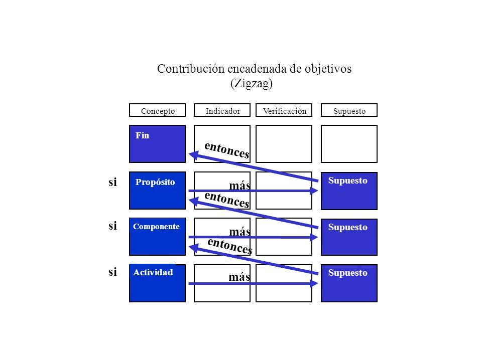 Héctor Sanín Ángel VerificaciónSupuestoIndicador Fin Propósito Componente Actividad Concepto Contribución encadenada de objetivos (Zigzag) Supuesto si