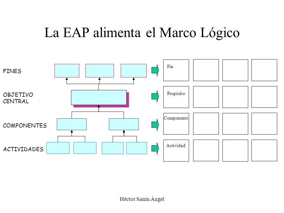 Héctor Sanín Ángel Fin Propósito Componente Actividad La EAP alimenta el Marco Lógico OBJETIVO CENTRAL FINES COMPONENTES ACTIVIDADES