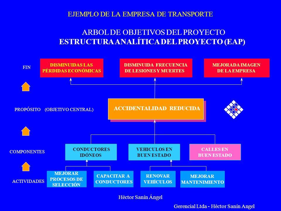 Héctor Sanín Ángel EJEMPLO DE LA EMPRESA DE TRANSPORTE Gerencial Ltda - Héctor Sanín Angel ARBOL DE OBJETIVOS DEL PROYECTO ESTRUCTURA ANALÍTICA DEL PR