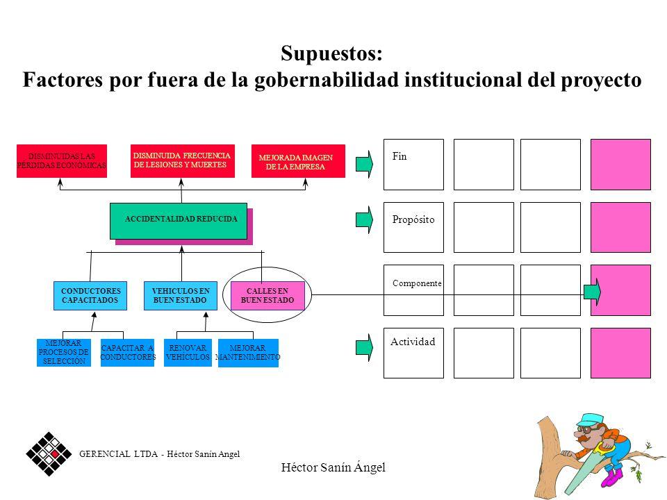 Héctor Sanín Ángel Fin Propósito Componente Actividad DISMINUIDAS LAS PÉRDIDAS ECONÓMICAS DISMINUIDA FRECUENCIA DE LESIONES Y MUERTES ACCIDENTALIDAD R