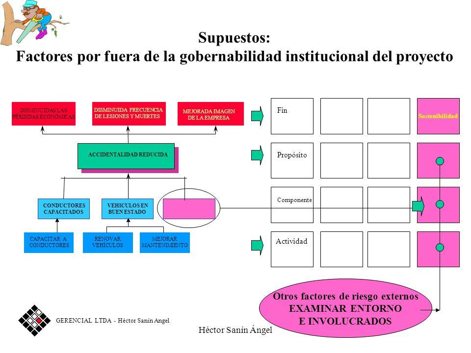 Héctor Sanín Ángel Sostenibilidad Fin Propósito Componente Actividad DISMINUIDAS LAS PÉRDIDAS ECONÓMICAS DISMINUIDA FRECUENCIA DE LESIONES Y MUERTES A