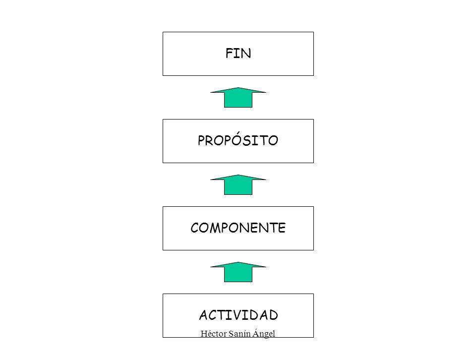 Héctor Sanín Ángel FIN PROPÓSITO COMPONENTE ACTIVIDAD