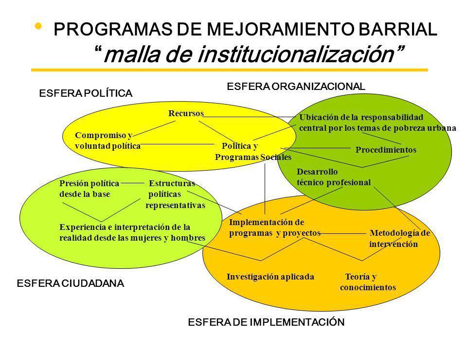 FORMULACIÓN – EJECUCION Obstáculos y Desafíos PROCEDIMIENTOS (operación, control y seguimiento) ACCION COMBINADA: RESULTADOS MATERIALES (bienes y serv