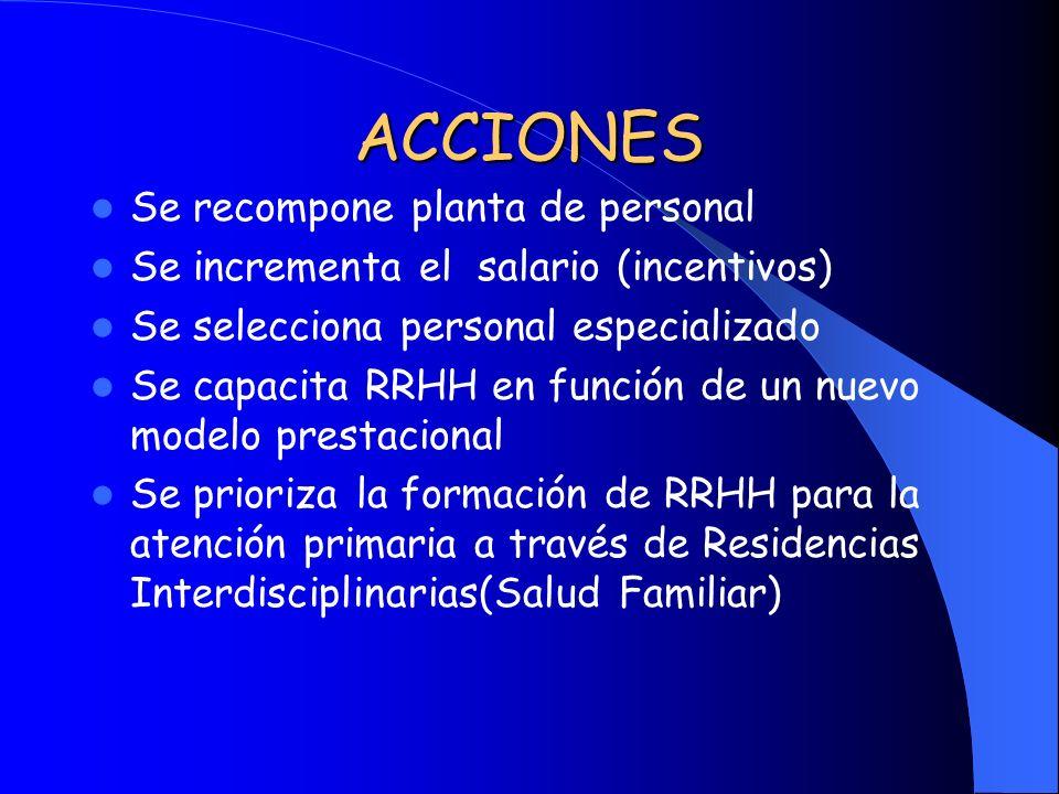 ACCIONES Se recompone planta de personal Se incrementa el salario (incentivos) Se selecciona personal especializado Se capacita RRHH en función de un