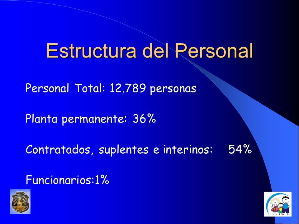 Estructura del Personal Personal Total: 12.789 personas Planta permanente: 36% Contratados, suplentes e interinos: 54% Funcionarios:1%