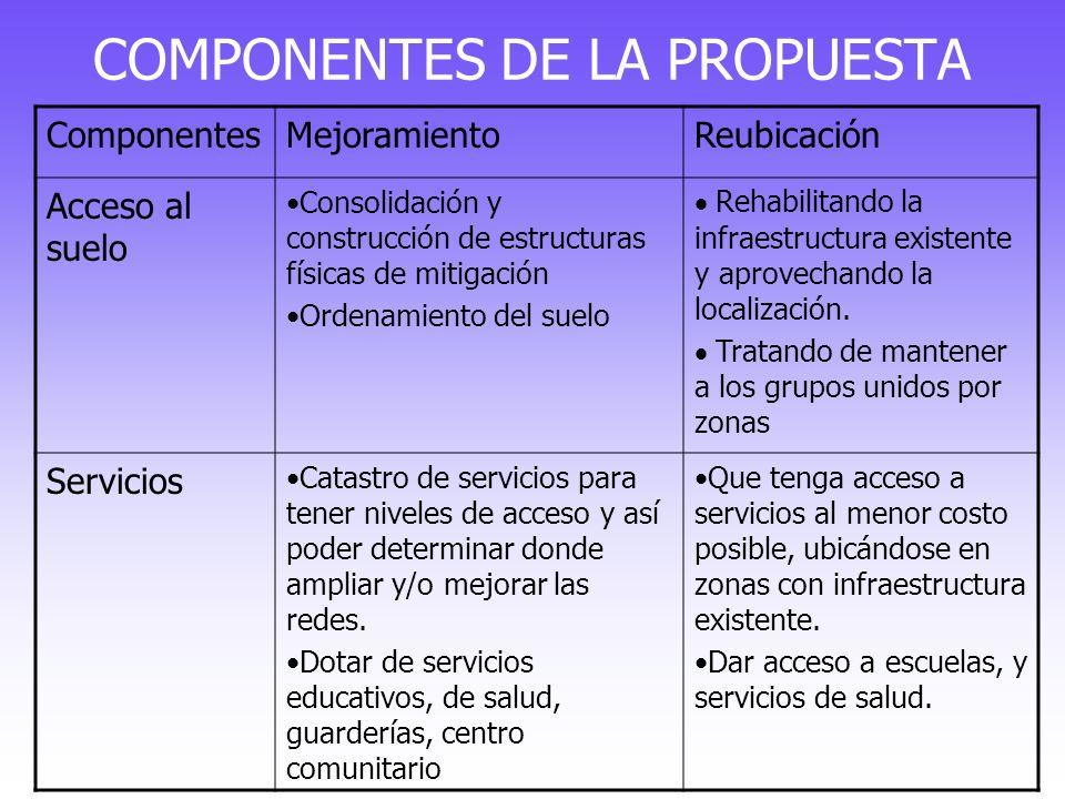 COMPONENTES DE LA PROPUESTA ComponentesMejoramientoReubicación Acceso al suelo Consolidación y construcción de estructuras físicas de mitigación Orden