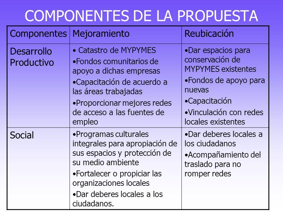 COMPONENTES DE LA PROPUESTA ComponentesMejoramientoReubicación Desarrollo Productivo Catastro de MYPYMES Fondos comunitarios de apoyo a dichas empresa