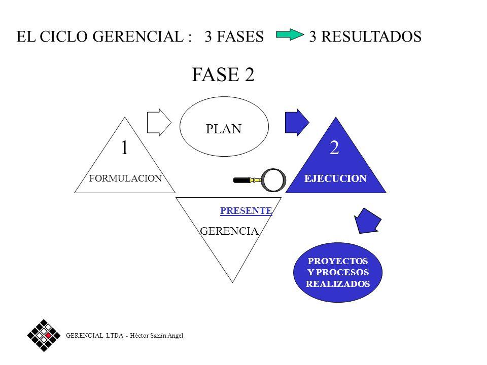 EL CICLO GERENCIAL: 3 FASES 3 RESULTADOS FASE 1 1 FORMULACIÓN FUTURO GERENCIA PLAN GERENCIAL LTDA - Héctor Sanín Angel