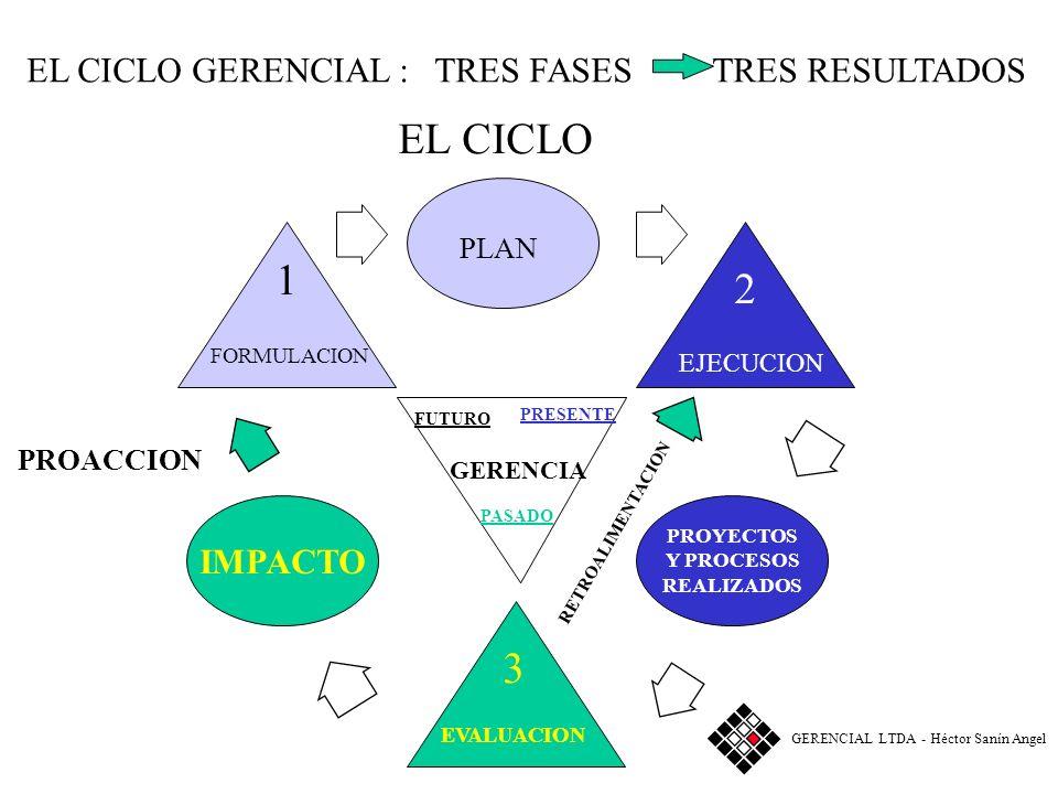 EL CICLO GERENCIAL : 3 FASES 3 RESULTADOS FASE 3 FORMULACION GERENCIA PLAN EJECUCION EVALUACION PASADO 3 2 1 IMPACTO PROYECTOS Y PROCESOS REALIZADOS G