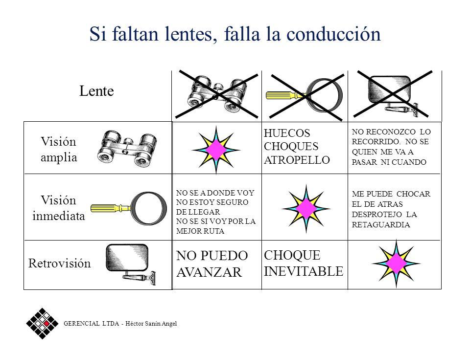 GOBERNAR = CONDUCIR = LIDERAR 3 Lentes: uso simultáneo y complementario Visión de largo alcance: Hacia dónde nos dirigimos (rumbo) Lo que vendrá más a