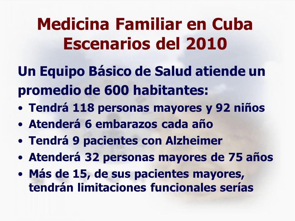 Medicina Familiar en Cuba Escenarios del 2010 Un Equipo Básico de Salud atiende un promedio de 600 habitantes: Tendrá 118 personas mayores y 92 niños Atenderá 6 embarazos cada año Tendrá 9 pacientes con Alzheimer Atenderá 32 personas mayores de 75 años Más de 15, de sus pacientes mayores, tendrán limitaciones funcionales serías