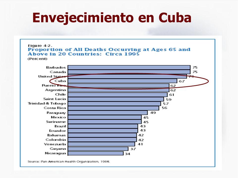 Envejecimiento en Cuba