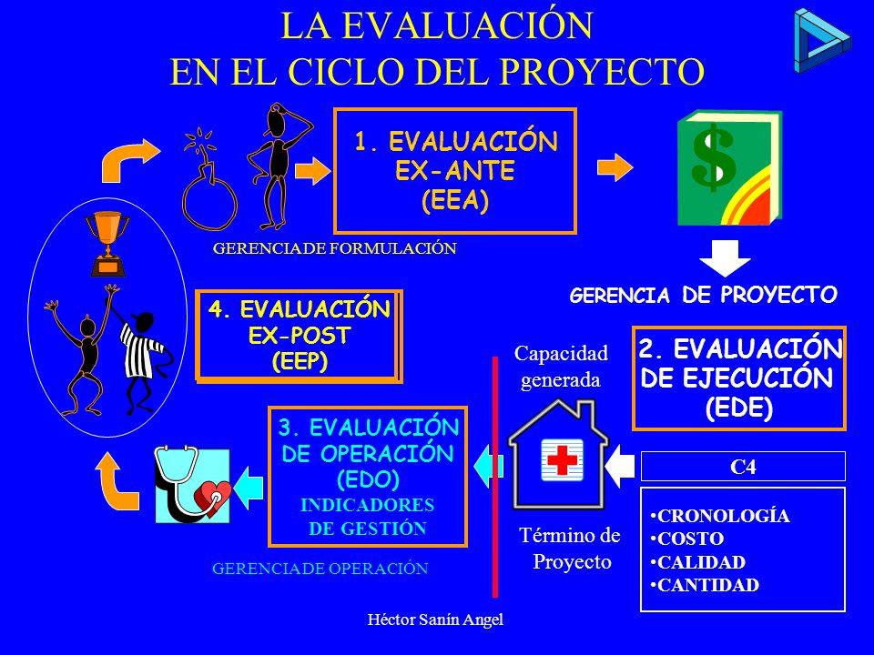 Héctor Sanín Angel Las etapas del Ciclo según niveles de elaboración de información Idea Perfil Factibilidad Prefactibilidad Proyecto PREINVERSIÓN