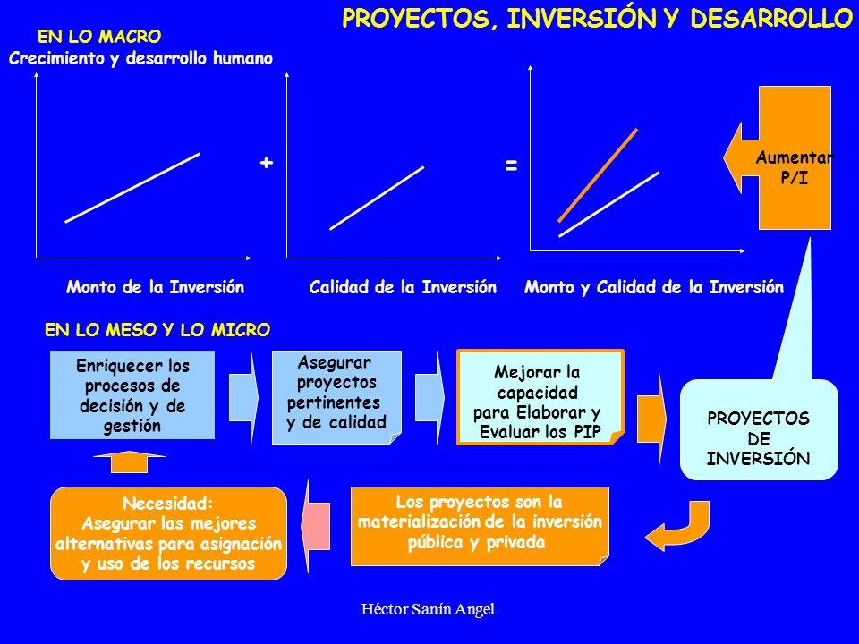 Héctor Sanín Angel Curso internacional Preparación y Evaluación de Proyectos de Inversión Pública IDENTIFICACIÓN Y FORMULACIÓN DE PROYECTOS DE INVERSI