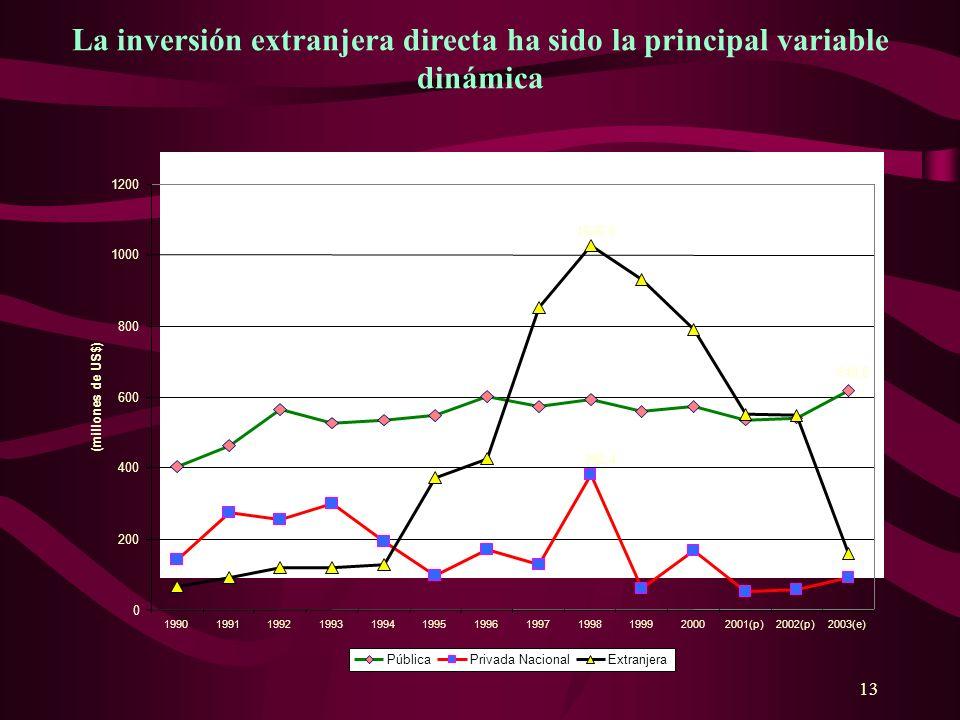 13 La inversión extranjera directa ha sido la principal variable dinámica 618,8 382,4 1026,3 0 200 400 600 800 1000 1200 19901991199219931994199519961