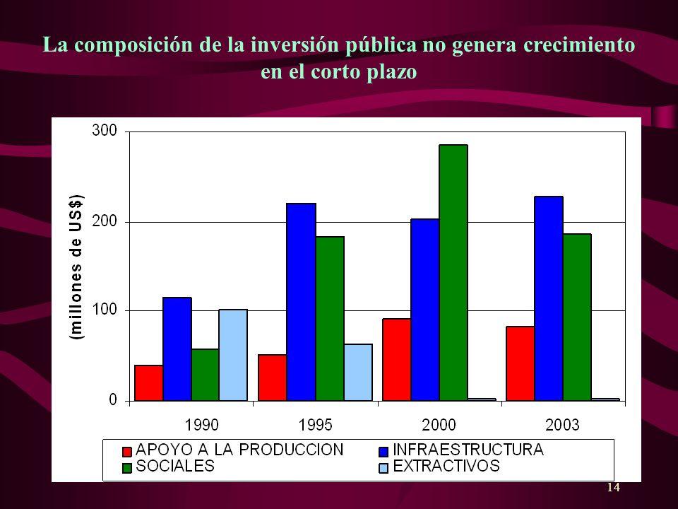 14 La composición de la inversión pública no genera crecimiento en el corto plazo
