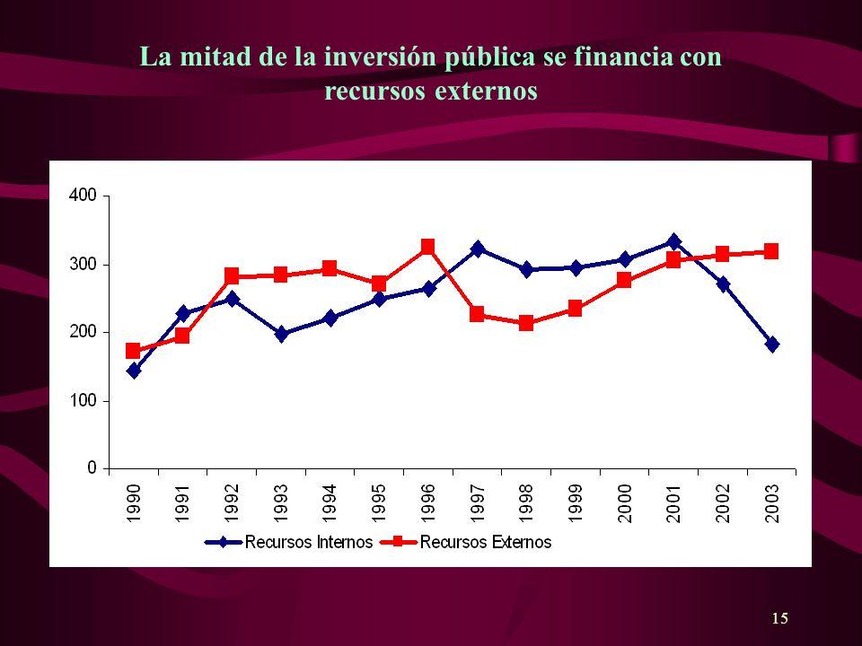 15 La mitad de la inversión pública se financia con recursos externos