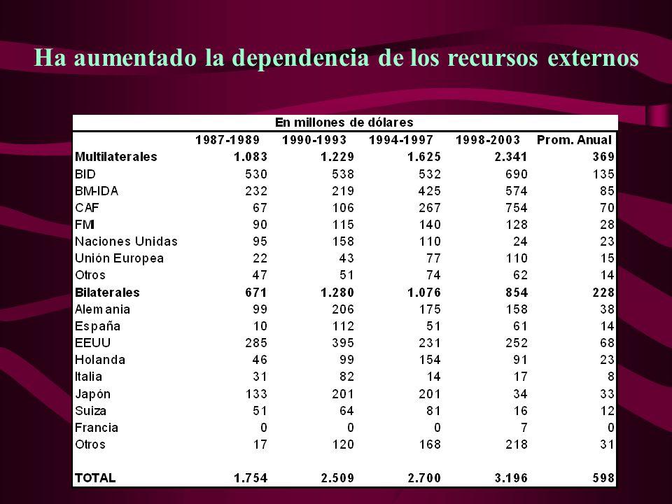 16 Ha aumentado la dependencia de los recursos externos