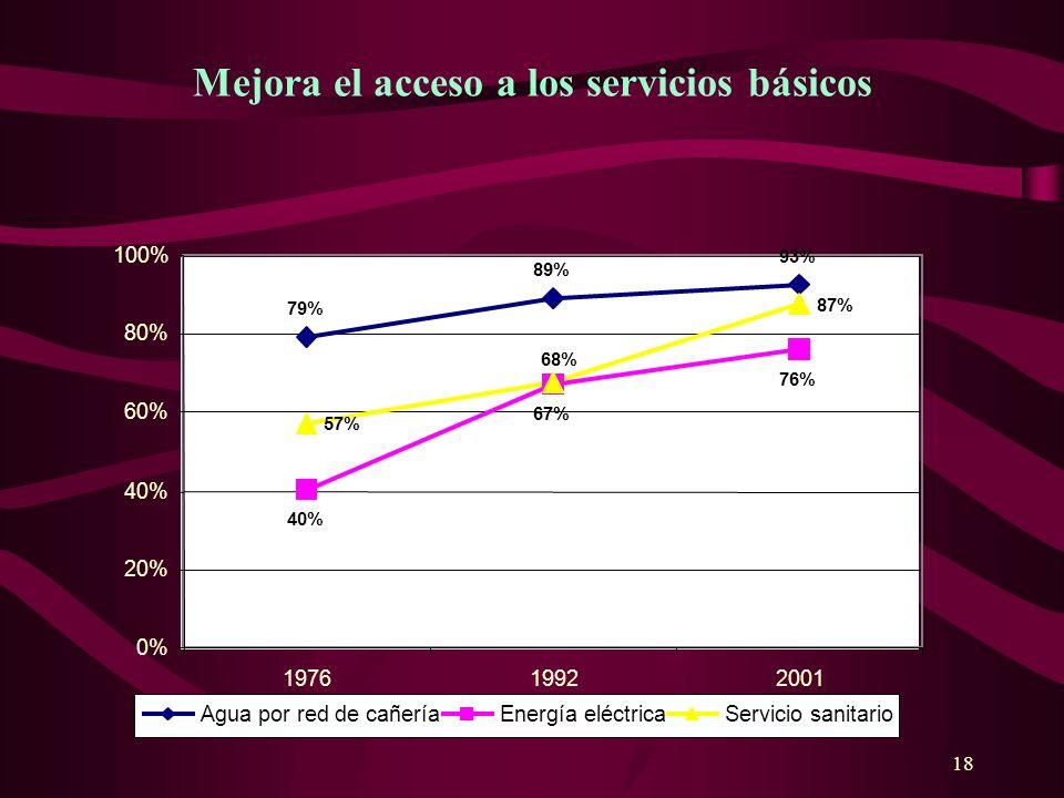 18 Mejora el acceso a los servicios básicos 79% 89% 93% 40% 76% 57% 87% 67% 68% 0% 20% 40% 60% 80% 100% 197619922001 Agua por red de cañeríaEnergía el