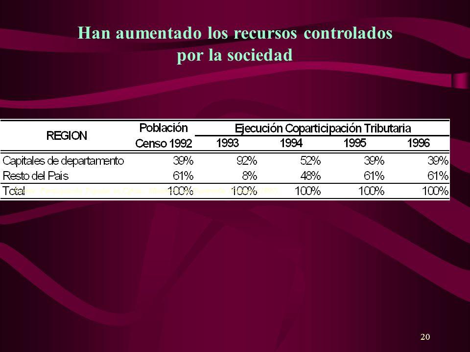 20 Han aumentado los recursos controlados por la sociedad Fuente: Participación Popular en Cifras. Ministerio de Desarrollo Humano (1997)