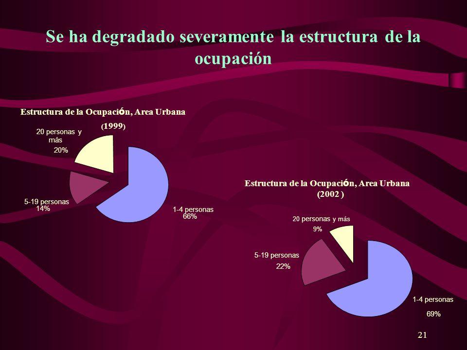 21 Se ha degradado severamente la estructura de la ocupación 20 personas y más 20% 5-19 personas 14% 1-4 personas 66% Estructura de la Ocupaci ó n, Ar