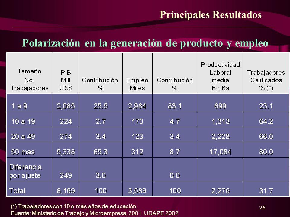 26 Polarización en la generación de producto y empleo Principales Resultados (*) Trabajadores con 10 o más años de educación Fuente: Ministerio de Tra
